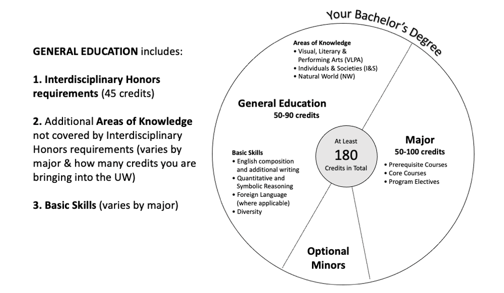 General Education includes Interd. Honors Req., Areas of Knowledge, and Basic Skills for a total of 180 credits towards your Bachelor's degree