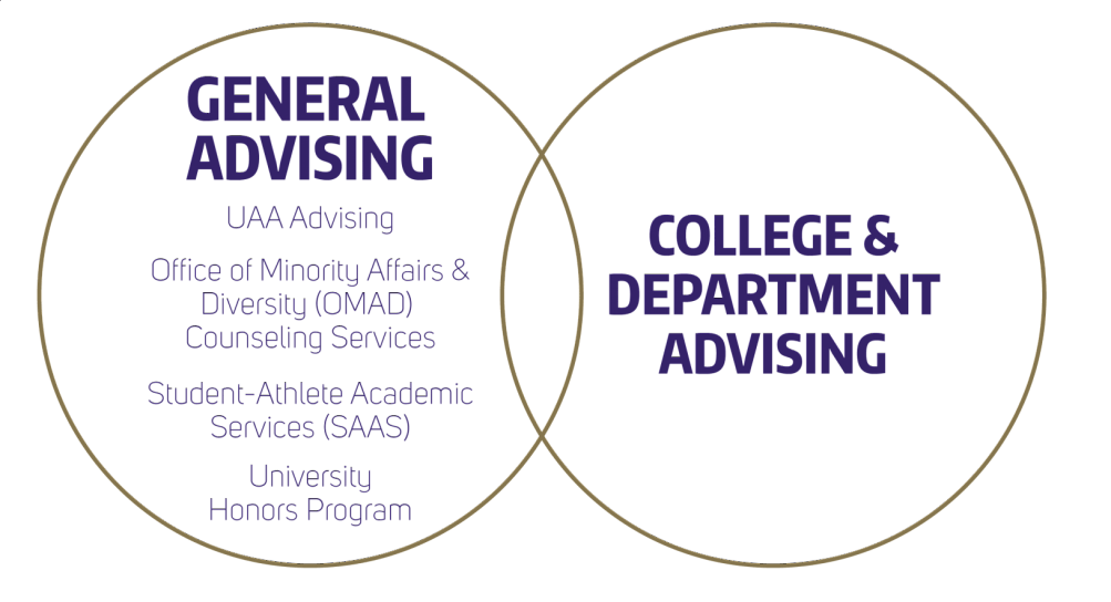 General Advising includes Honors Program, UAA Advising, Other circle includes College/Department Advising